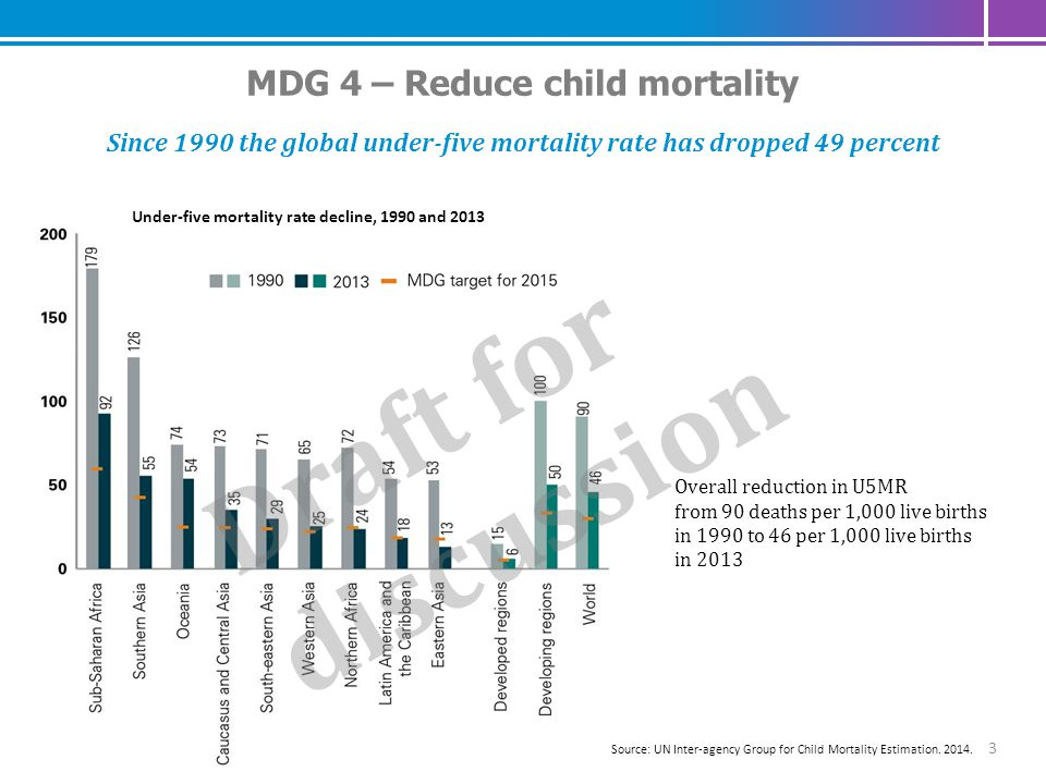 4 MDG 5 – Improve Maternal Health Globally, the maternal mortality ratio dropped by 45 % between 1990 and 2013; Unmet need for family planning declined from 17 % to 12 % Sources: Estimates by WHO, UNICEF, UNFPA, The World Bank and United Nations Population Division.