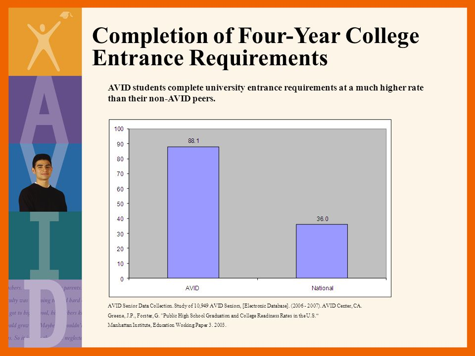 Completion of Four-Year College Entrance Requirements AVID students complete university entrance requirements at a much higher rate than their non-AVID peers.