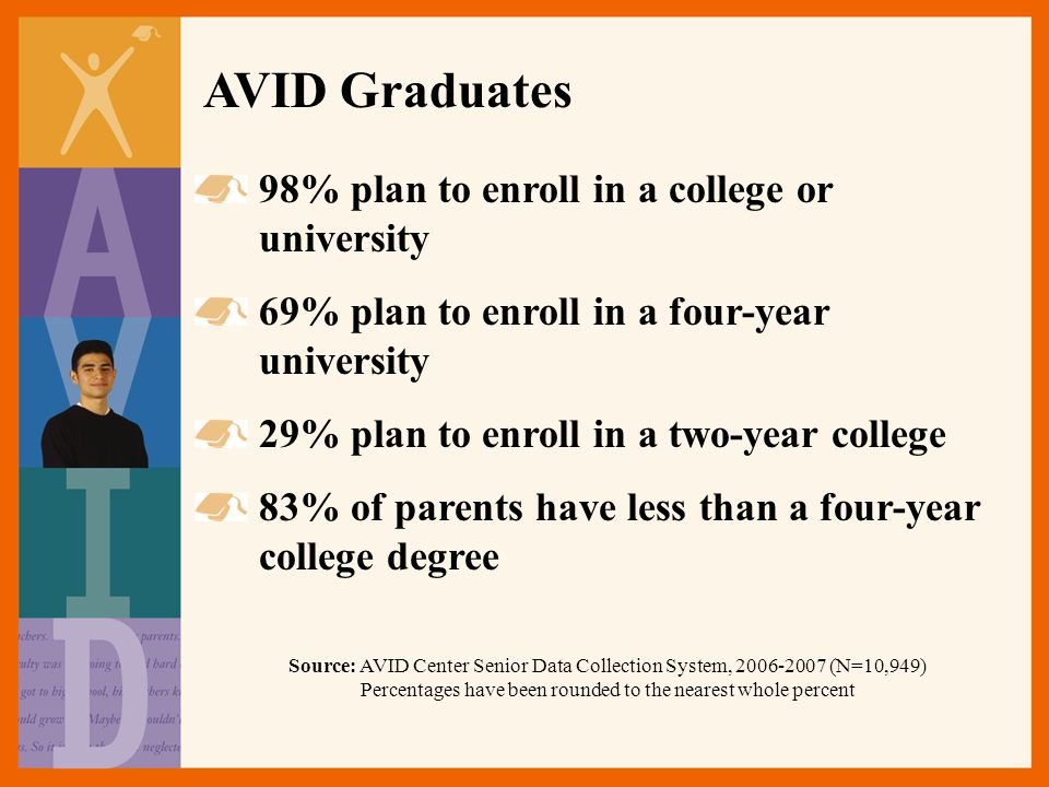 98% plan to enroll in a college or university 69% plan to enroll in a four-year university 29% plan to enroll in a two-year college 83% of parents have less than a four-year college degree Source: AVID Center Senior Data Collection System, 2006-2007 (N=10,949) Percentages have been rounded to the nearest whole percent AVID Graduates