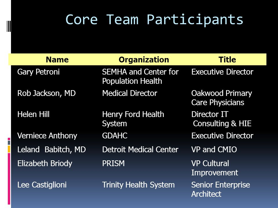 Core Team Participants NameOrganizationTitle Gary PetroniSEMHA and Center for Population Health Executive Director Rob Jackson, MDMedical DirectorOakwood Primary Care Physicians Helen HillHenry Ford Health System Director IT Consulting & HIE Verniece AnthonyGDAHCExecutive Director Leland Babitch, MDDetroit Medical CenterVP and CMIO Elizabeth BriodyPRISMVP Cultural Improvement Lee CastiglioniTrinity Health SystemSenior Enterprise Architect