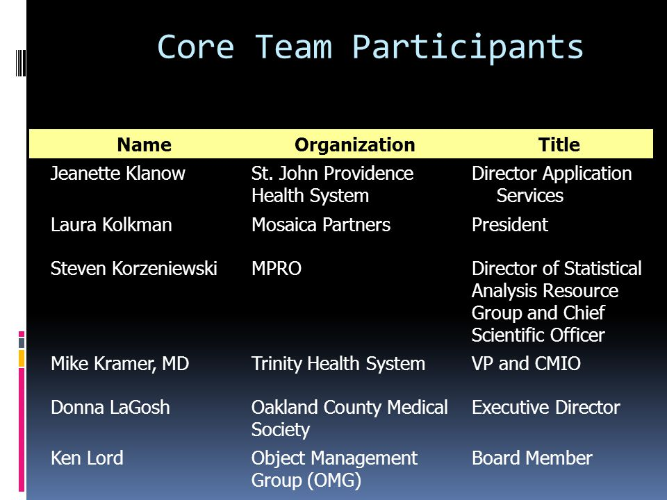 Core Team Participants NameOrganizationTitle Jeanette KlanowSt.