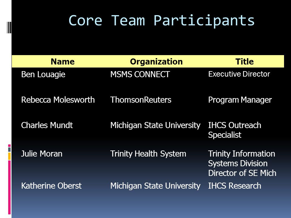 Core Team Participants NameOrganizationTitle Ben LouagieMSMS CONNECT Executive Director Rebecca MolesworthThomsonReutersProgram Manager Charles MundtMichigan State UniversityIHCS Outreach Specialist Julie MoranTrinity Health SystemTrinity Information Systems Division Director of SE Mich Katherine OberstMichigan State UniversityIHCS Research