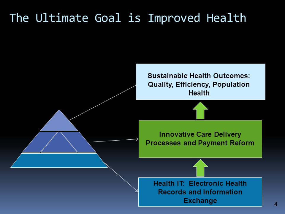 The Ultimate Goal is Improved Health Health IT: Electronic Health Records and Information Exchange Innovative Care Delivery Processes and Payment Reform 4 Sustainable Health Outcomes: Quality, Efficiency, Population Health