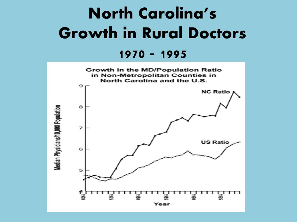 North Carolina's Growth in Rural Doctors 1970 - 1995