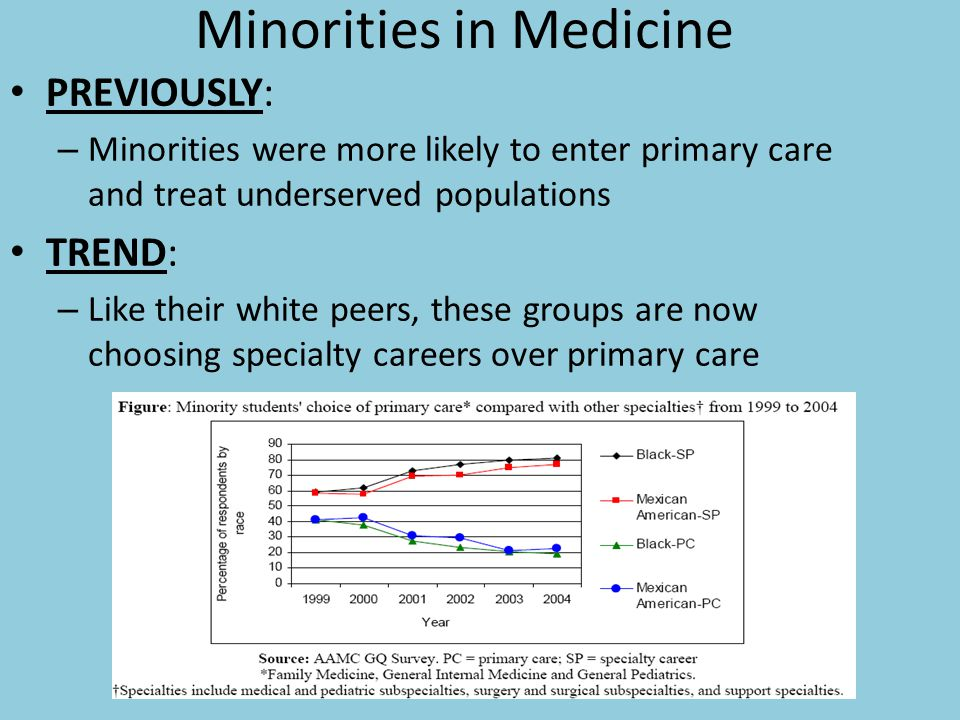 Minorities in Medicine PREVIOUSLY: – Minorities were more likely to enter primary care and treat underserved populations TREND: – Like their white peers, these groups are now choosing specialty careers over primary care