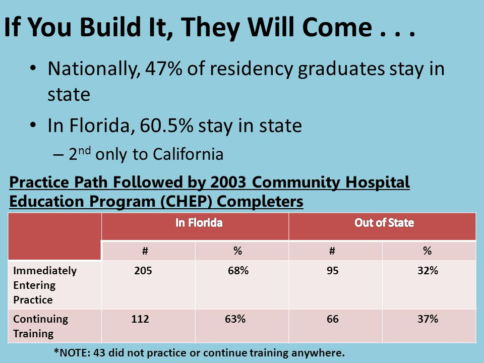 If You Build It, They Will Come... Nationally, 47% of residency graduates stay in state In Florida, 60.5% stay in state – 2 nd only to California # %