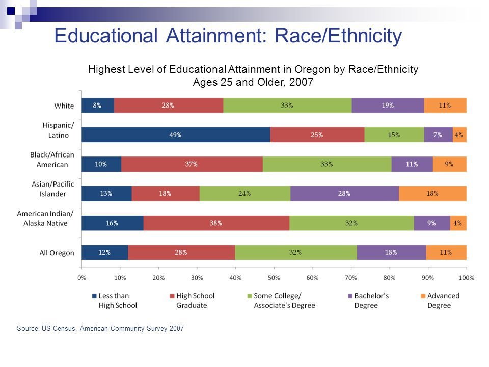 The Changing K-12 Pipeline January 30 th, 2009 4 Sources: NCES, Common Core of Data; US Census, 2007 American Community Survey Proportion of Oregon's K-12 Population by Race/Ethnicity, Select Grades, 2006-07