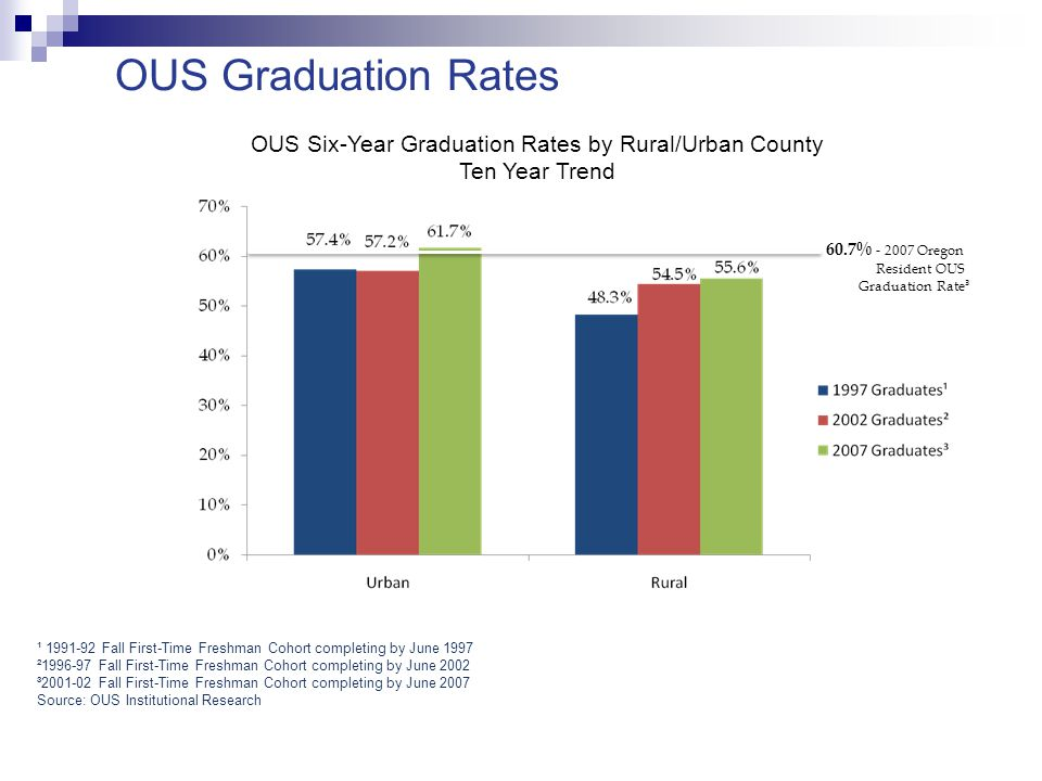 OUS strategic priorities: March 2007 Lead a statewide effort to deliver a measurable increase in higher education participation and success for underserved populations throughout the state.