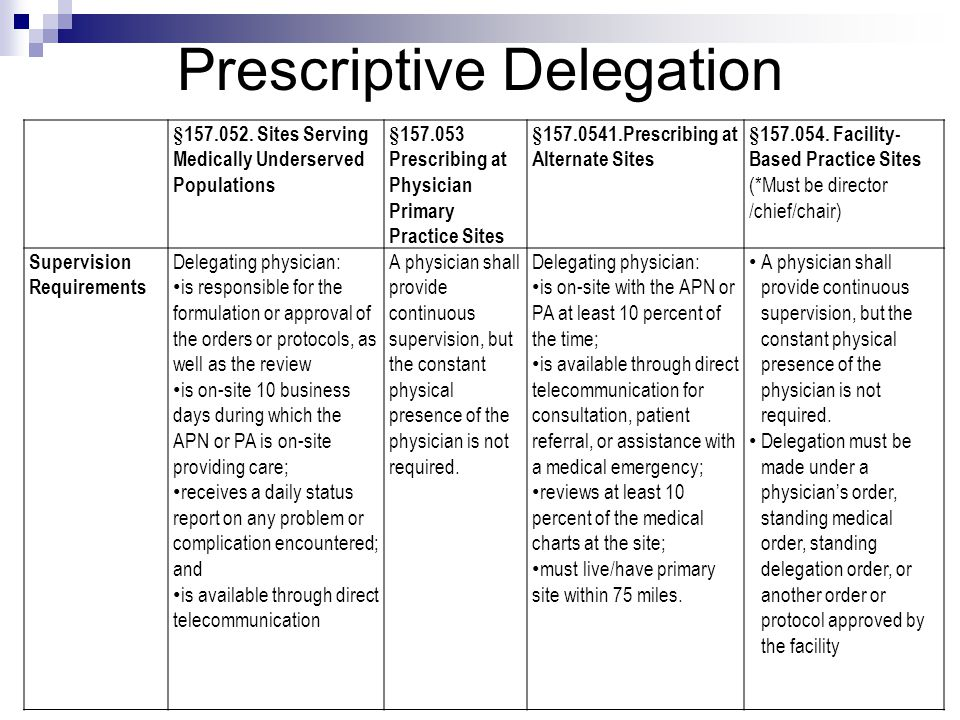 Prescriptive Delegation §157.052. Sites Serving Medically Underserved Populations §157.053 Prescribing at Physician Primary Practice Sites §157.0541.P