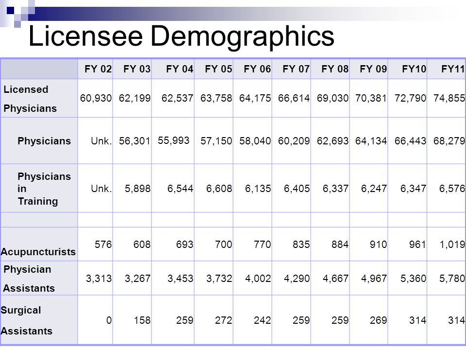Licensee Demographics FY 02FY 03FY 04FY 05FY 06FY 07FY 08FY 09FY10FY11 Licensed Physicians 60,93062,19962,53763,75864,17566,61469,03070,38172,79074,85