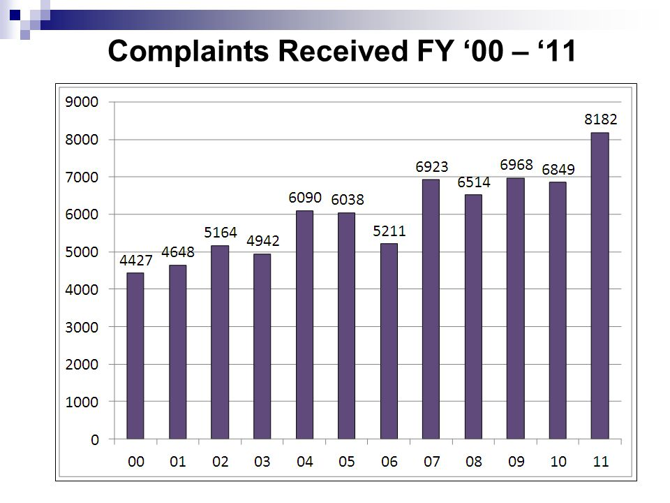 Complaints Received FY '00 – '11