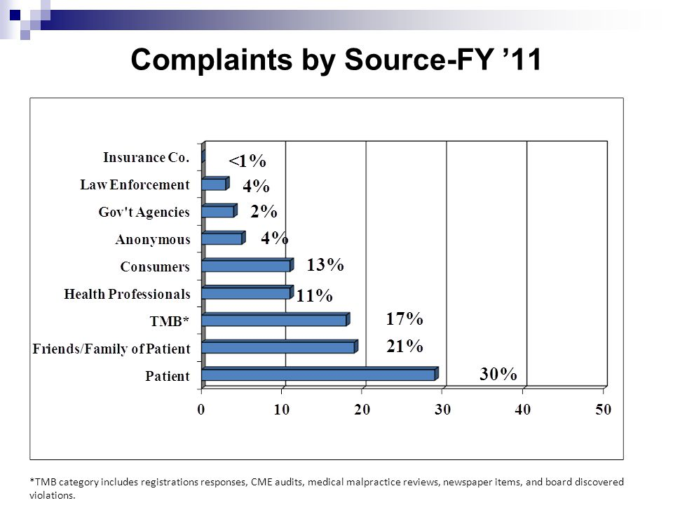 Basis of TMB complaints FY '11 Quality of Care 52% All Others 8% Impairment--6% Unprofessional Conduct--22% Crime & Laws 13%