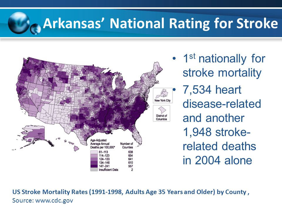 Arkansas' National Rating for Stroke 1 st nationally for stroke mortality 7,534 heart disease-related and another 1,948 stroke- related deaths in 2004 alone US Stroke Mortality Rates (1991-1998, Adults Age 35 Years and Older) by County, Source: www.cdc.gov
