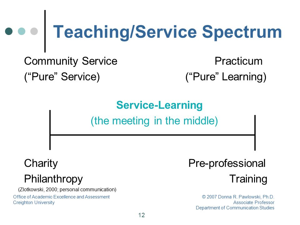 "12 Teaching/Service Spectrum Community Service Practicum (""Pure"" Service) (""Pure"" Learning) Service-Learning (the meeting in the middle) Charity Pre-p"