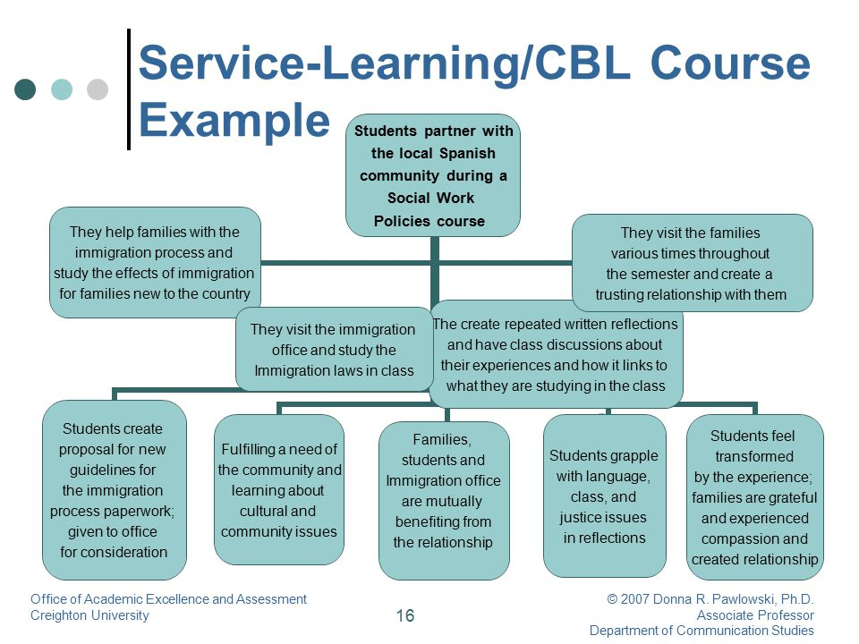 16 Service-Learning/CBL Course Example Office of Academic Excellence and Assessment Creighton University © 2007 Donna R. Pawlowski, Ph.D. Associate Pr