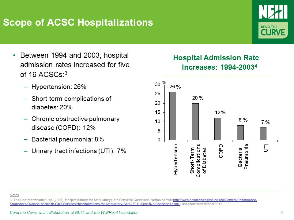 Bend the Curve is a collaboration of NEHI and the WellPoint Foundation4 Scope of ACSC Hospitalizations Between 1994 and 2003, hospital admission rates increased for five of 16 ACSCs: 3 –Hypertension: 26% –Short-term complications of diabetes: 20% –Chronic obstructive pulmonary disease (COPD): 12% –Bacterial pneumonia: 8% –Urinary tract infections (UTI): 7% Notes 3.