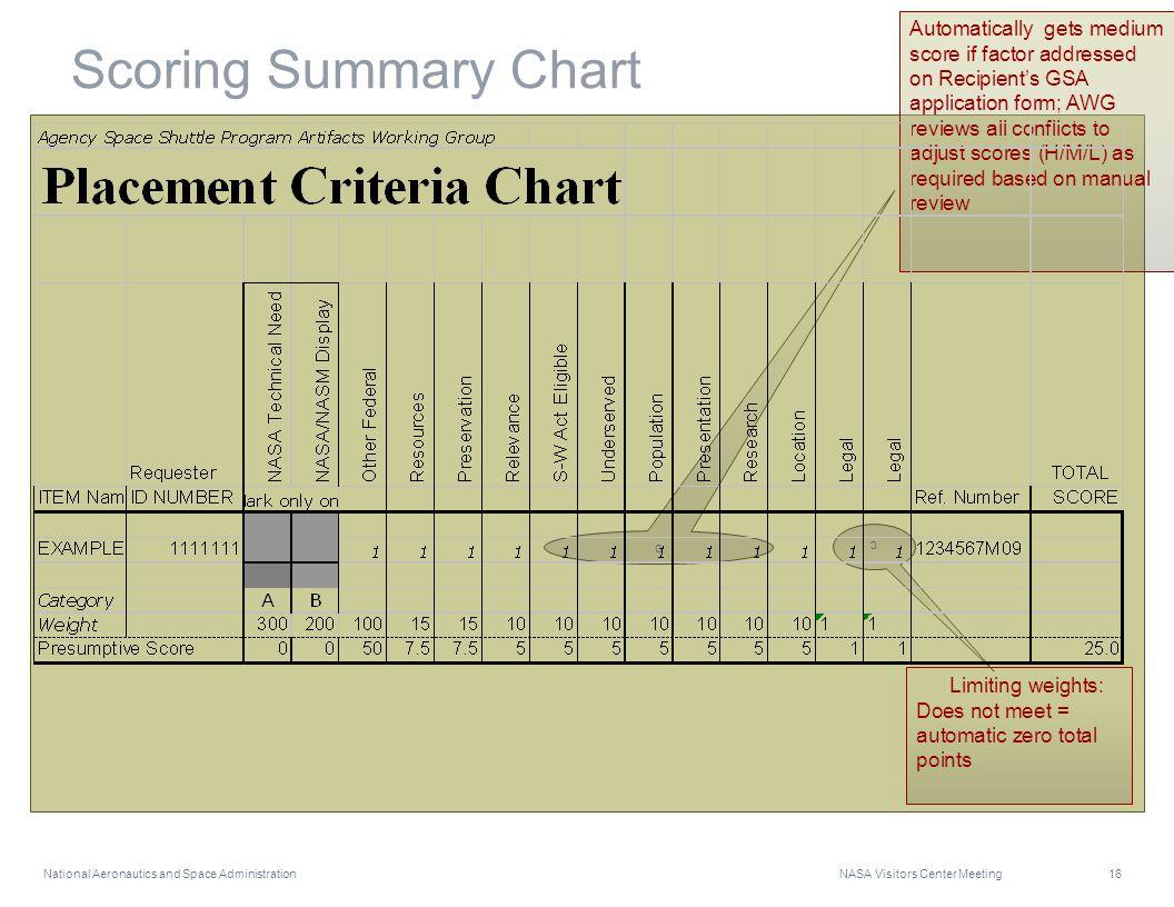 National Aeronautics and Space Administration NASA Visitors Center Meeting 16 Scoring Summary Chart Automatically gets medium score if factor addresse