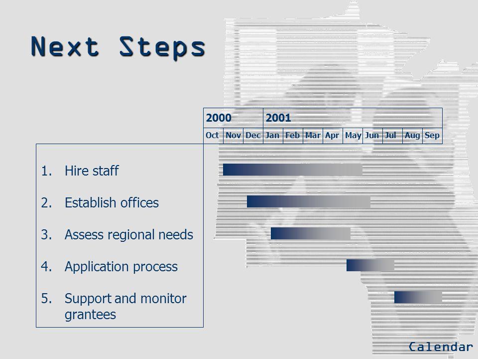 Next Steps 1. Hire staff 2.Establish offices 3.Assess regional needs 4.Application process 5.Support and monitor grantees OctNovDecJanFebMarAprMayJunJ