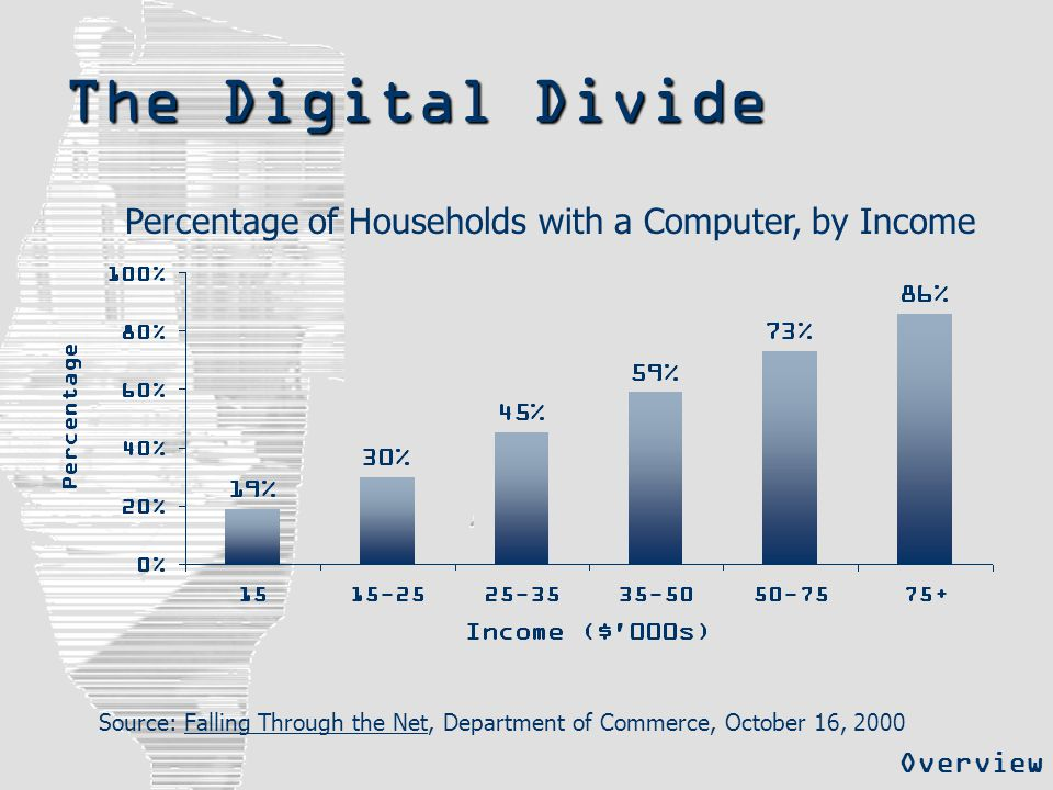 The Digital Divide Source: Falling Through the Net, Department of Commerce, October 16, 2000 Overview Percentage of Households with a Computer, by Inc
