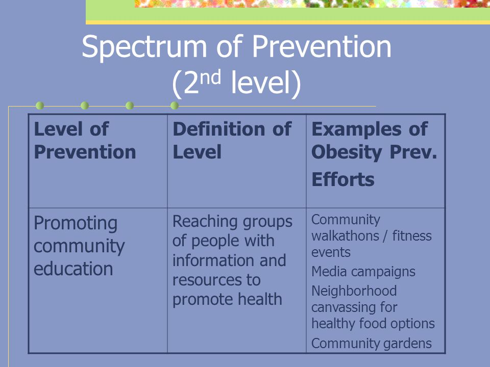 Spectrum of Prevention: Shift in health promotion field The most effective and sustainable PH intervention approaches of the past two decades are the more upstream ones (structural/environmental vs.