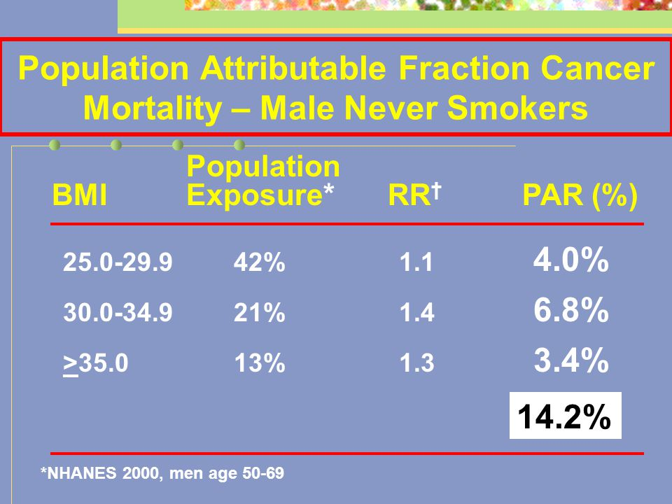Population Attributable Fraction Cancer Mortality – Male Never Smokers Population BMIExposure*RR † PAR (%) 25.0-29.9 42%1.1 4.0% 30.0-34.9 21%1.4 6.8% >35.0 13%1.3 3.4% 14.2% *NHANES 2000, men age 50-69