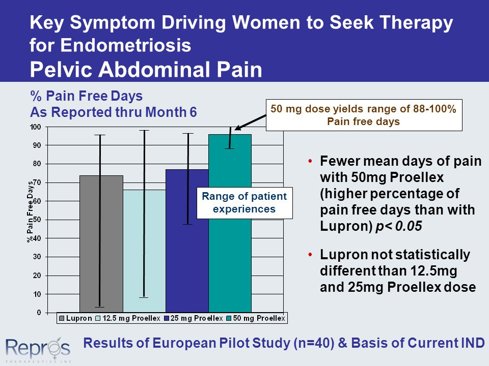 Key Symptom Driving Women to Seek Therapy for Endometriosis Pelvic Abdominal Pain Fewer mean days of pain with 50mg Proellex (higher percentage of pain free days than with Lupron) p< 0.05 Lupron not statistically different than 12.5mg and 25mg Proellex dose % Pain Free Days As Reported thru Month 6 Results of European Pilot Study (n=40) & Basis of Current IND Range of patient experiences 50 mg dose yields range of 88-100% Pain free days