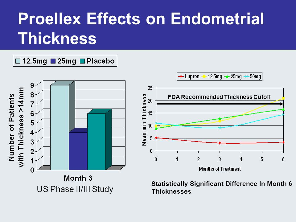 Proellex Effects on Endometrial Thickness US Phase II/III Study FDA Recommended Thickness Cutoff Statistically Significant Difference In Month 6 Thicknesses