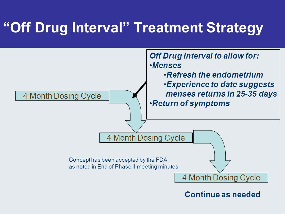 Off Drug Interval Treatment Strategy 4 Month Dosing Cycle Off Drug Interval to allow for: Menses Refresh the endometrium Experience to date suggests menses returns in 25-35 days Return of symptoms Continue as needed Concept has been accepted by the FDA as noted in End of Phase II meeting minutes