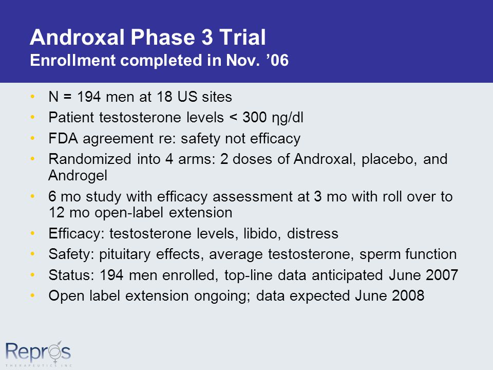 Androxal Phase 3 Trial Enrollment completed in Nov.