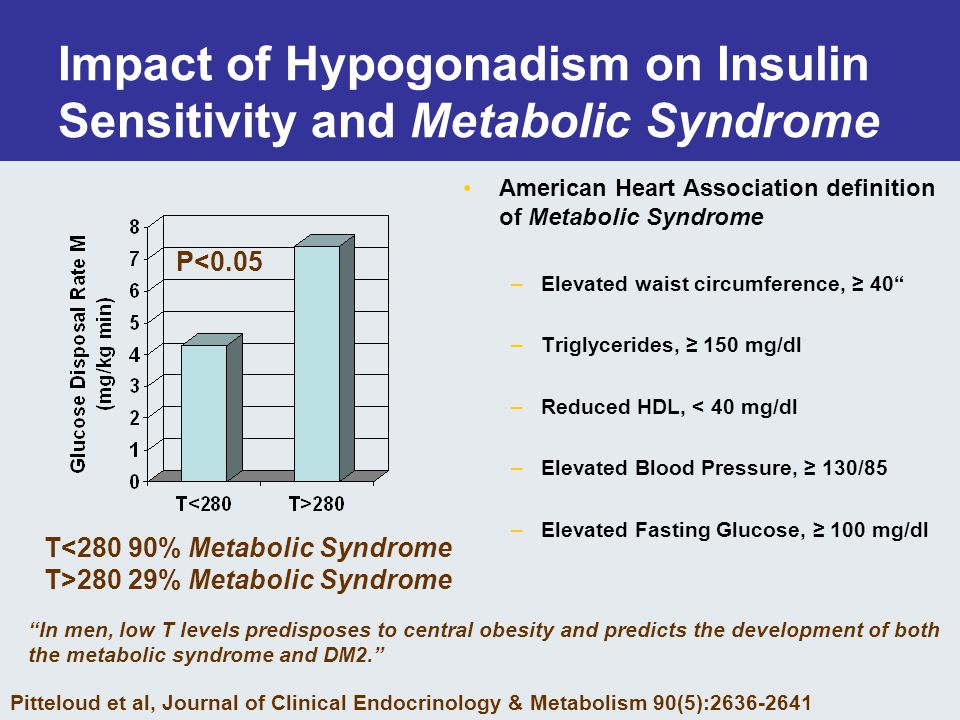 Impact of Hypogonadism on Insulin Sensitivity and Metabolic Syndrome American Heart Association definition of Metabolic Syndrome –Elevated waist circumference, ≥ 40 –Triglycerides, ≥ 150 mg/dl –Reduced HDL, < 40 mg/dl –Elevated Blood Pressure, ≥ 130/85 –Elevated Fasting Glucose, ≥ 100 mg/dl P<0.05 T<280 90% Metabolic Syndrome T>280 29% Metabolic Syndrome Pitteloud et al, Journal of Clinical Endocrinology & Metabolism 90(5):2636-2641 In men, low T levels predisposes to central obesity and predicts the development of both the metabolic syndrome and DM2.