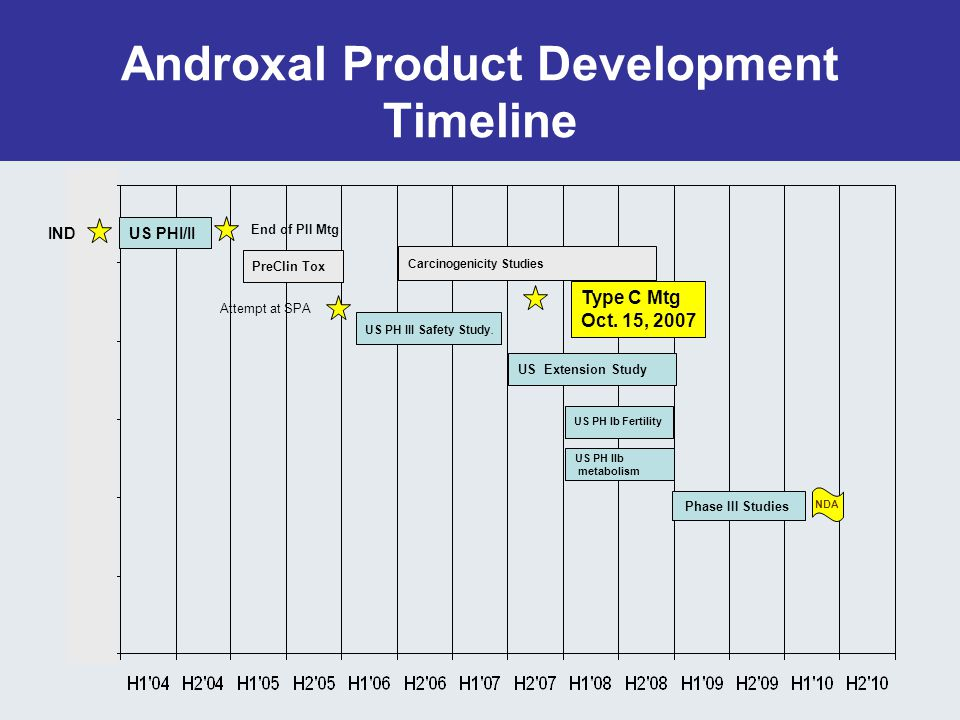 Androxal Product Development Timeline US PHI/II PreClin Tox US PH III Safety Study.