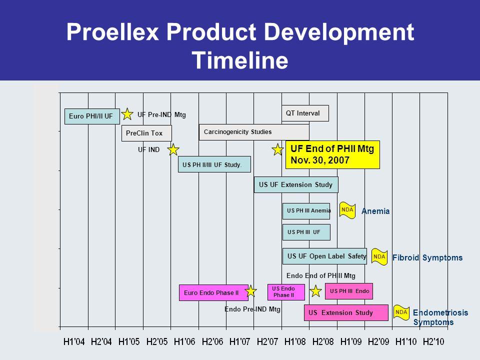 Proellex Product Development Timeline Euro PHI/II UF PreClin Tox US PH II/III UF Study.