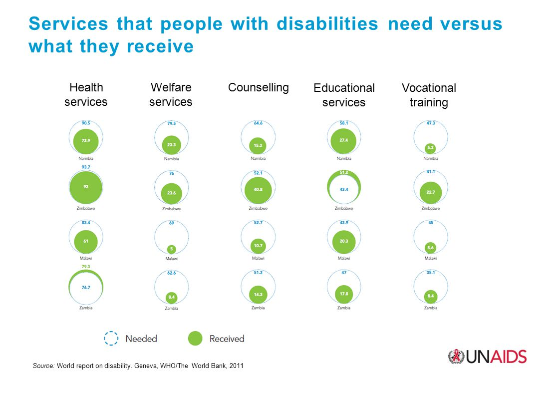 Services that people with disabilities need versus what they receive Source: World report on disability.