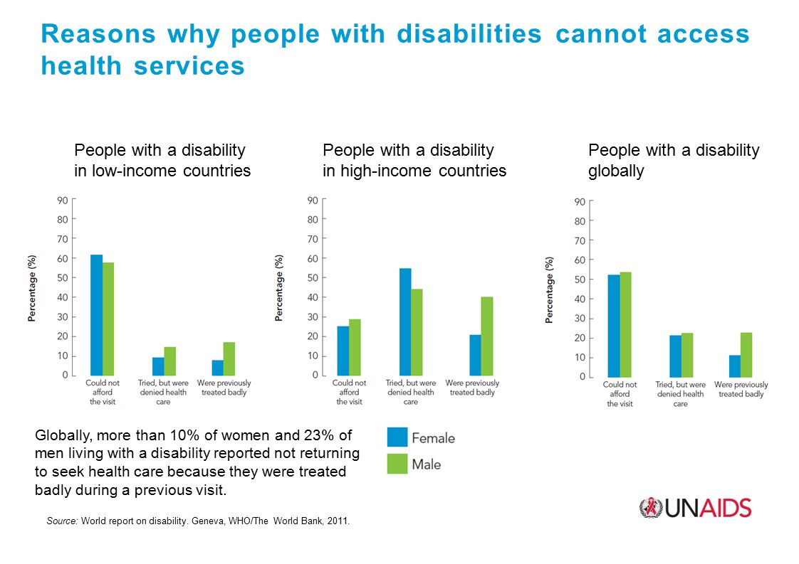 Low HIV awareness and risk perception among people with disabilities, South Africa Source: Shisana O, et al.