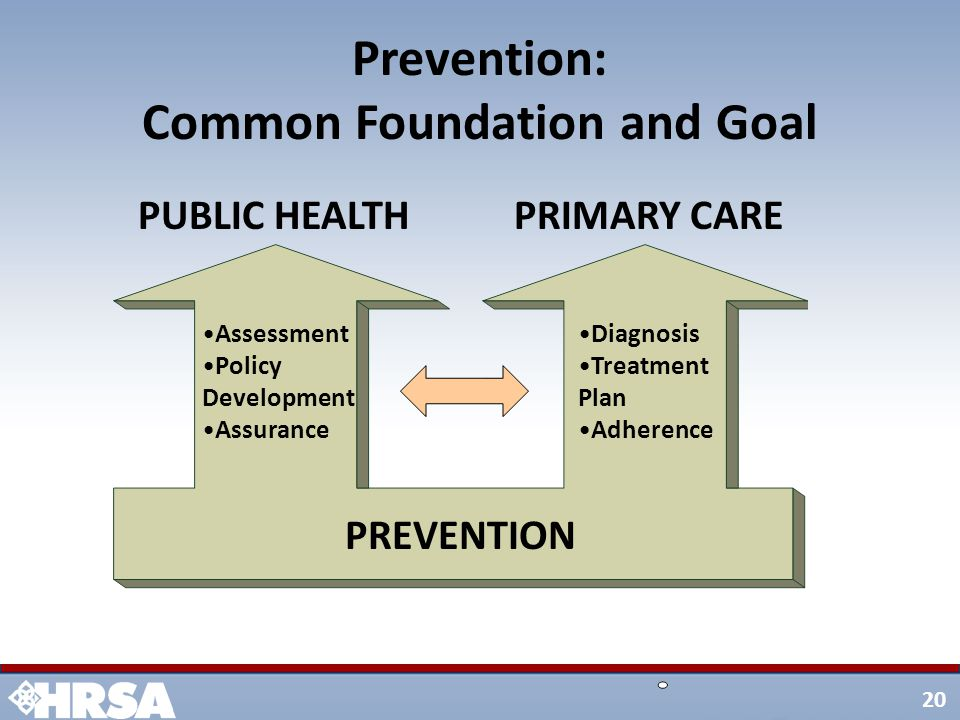 20 Prevention: Common Foundation and Goal PREVENTION Assessment Policy Development Assurance Diagnosis Treatment Plan Adherence = PUBLIC HEALTHPRIMARY