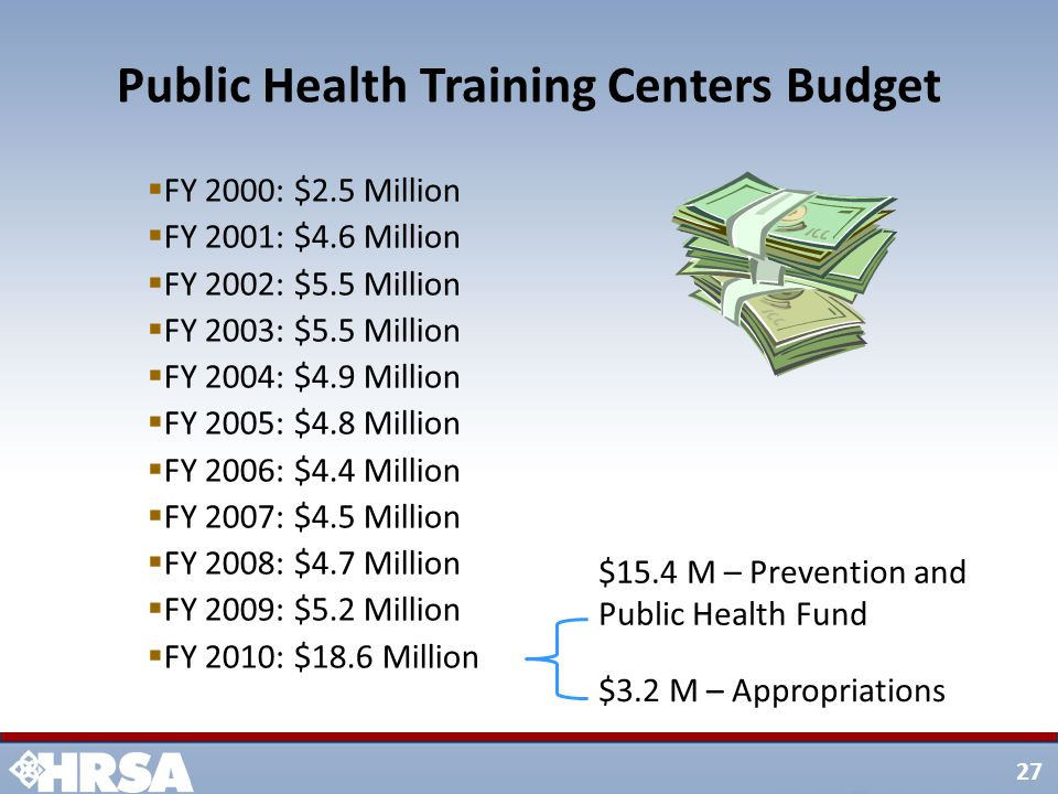 27 Public Health Training Centers Budget  FY 2000: $2.5 Million  FY 2001: $4.6 Million  FY 2002: $5.5 Million  FY 2003: $5.5 Million  FY 2004: $4.9 Million  FY 2005: $4.8 Million  FY 2006: $4.4 Million  FY 2007: $4.5 Million  FY 2008: $4.7 Million  FY 2009: $5.2 Million  FY 2010: $18.6 Million $3.2 M – Appropriations $15.4 M – Prevention and Public Health Fund