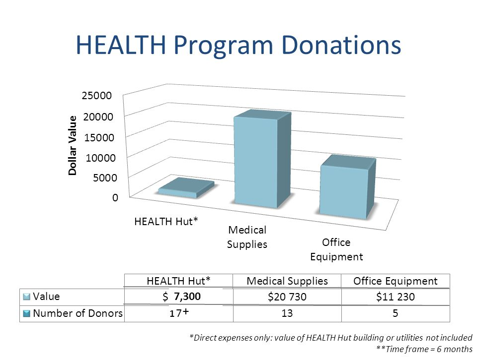 HEALTH Program Donations *Direct expenses only: value of HEALTH Hut building or utilities not included **Time frame = 6 months 1 + 7,300