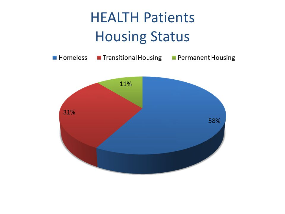 HEALTH Patients Housing Status