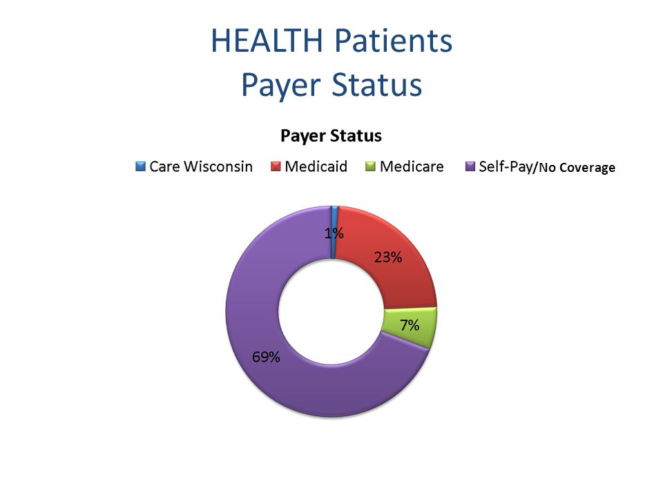 HEALTH Patients Payer Status /No Coverage