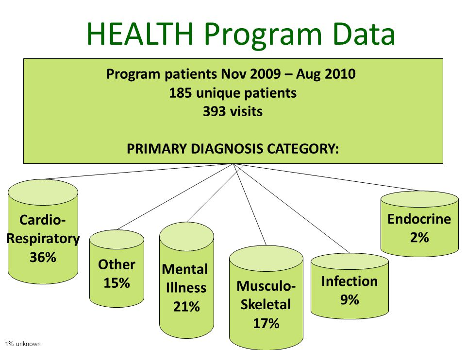 HEALTH Program Data Cardio- Respiratory 36% Infection 9% Musculo- Skeletal 17% Endocrine 2% Program patients Nov 2009 – Aug 2010 185 unique patients 393 visits PRIMARY DIAGNOSIS CATEGORY: Other 15% Mental Illness 21% 1% unknown