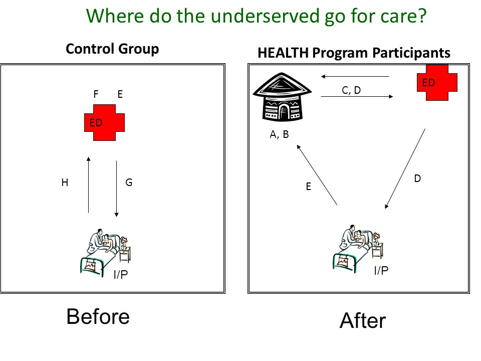 Where do the underserved go for care.