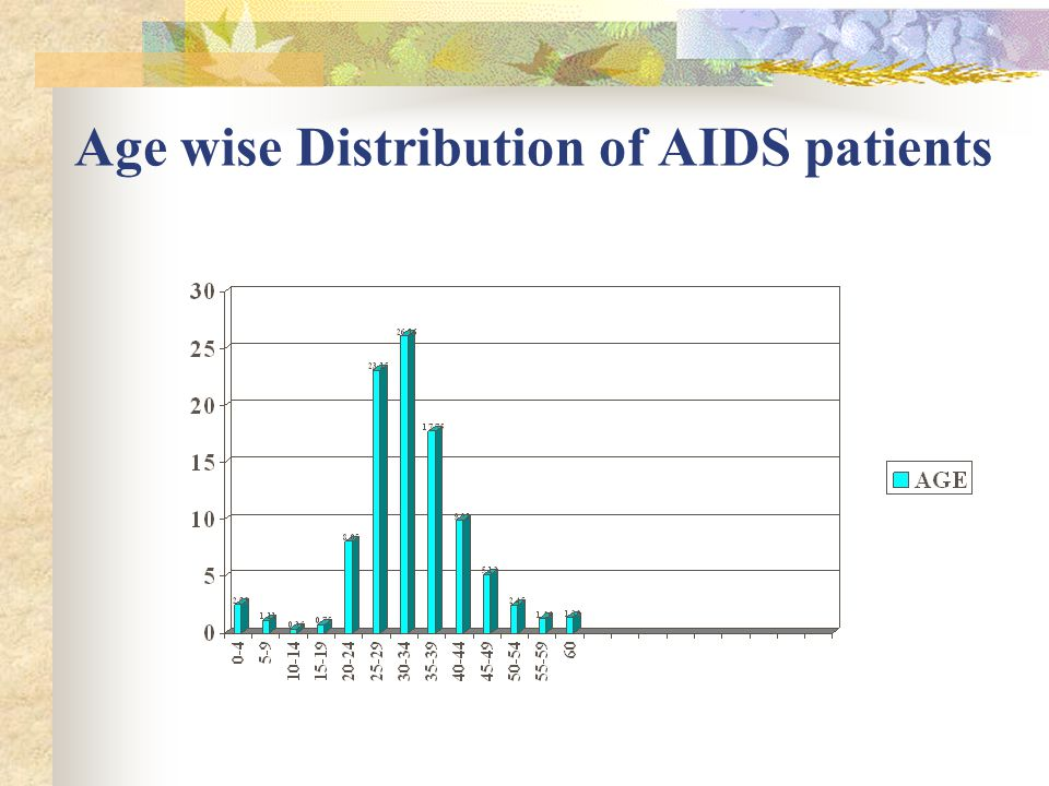Age wise Distribution of AIDS patients