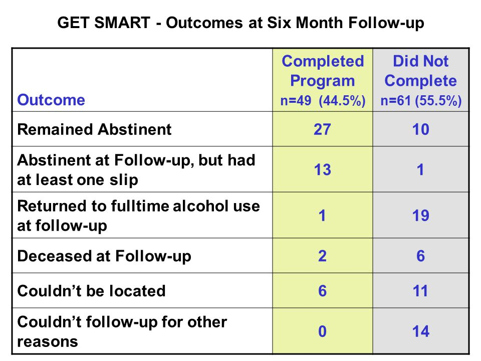 GET SMART - Outcomes at Six Month Follow-up Outcome Completed Program n=49 (44.5%) Did Not Complete n=61 (55.5%) Remained Abstinent2710 Abstinent at Follow-up, but had at least one slip 131 Returned to fulltime alcohol use at follow-up 119 Deceased at Follow-up26 Couldn't be located611 Couldn't follow-up for other reasons 014