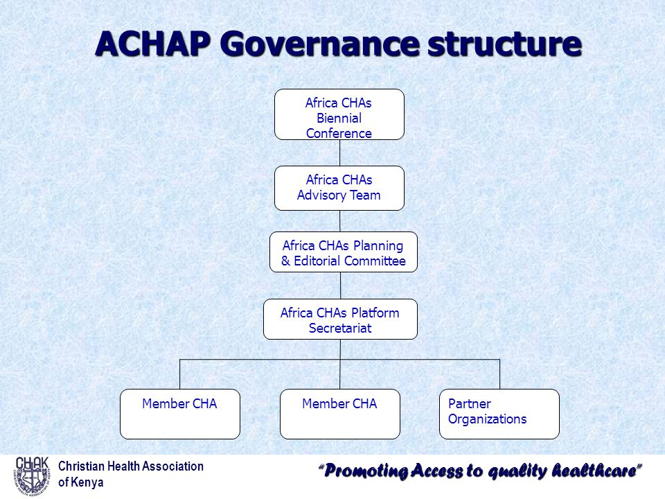 Promoting Access to quality healthcare ACHAP Governance structure Christian Health Association of Kenya Africa CHAs Advisory Team Africa CHAs Biennial Conference Africa CHAs Planning & Editorial Committee Africa CHAs Platform Secretariat Member CHA Partner Organizations