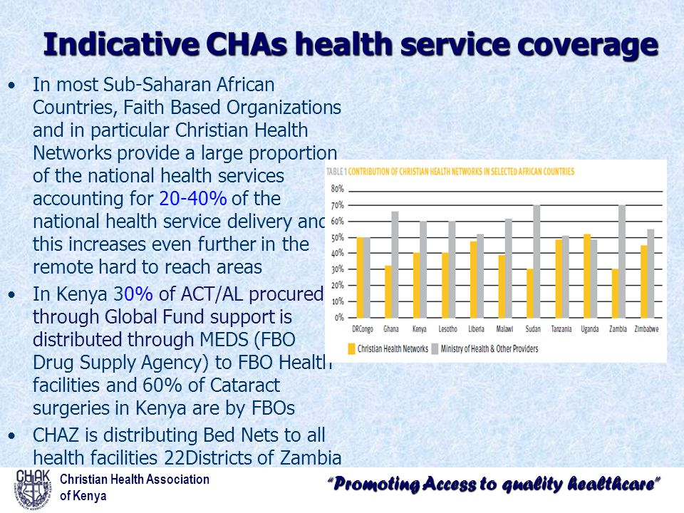 """""""Promoting Access to quality healthcare"""" Indicative CHAs health service coverage In most Sub-Saharan African Countries, Faith Based Organizations and"""