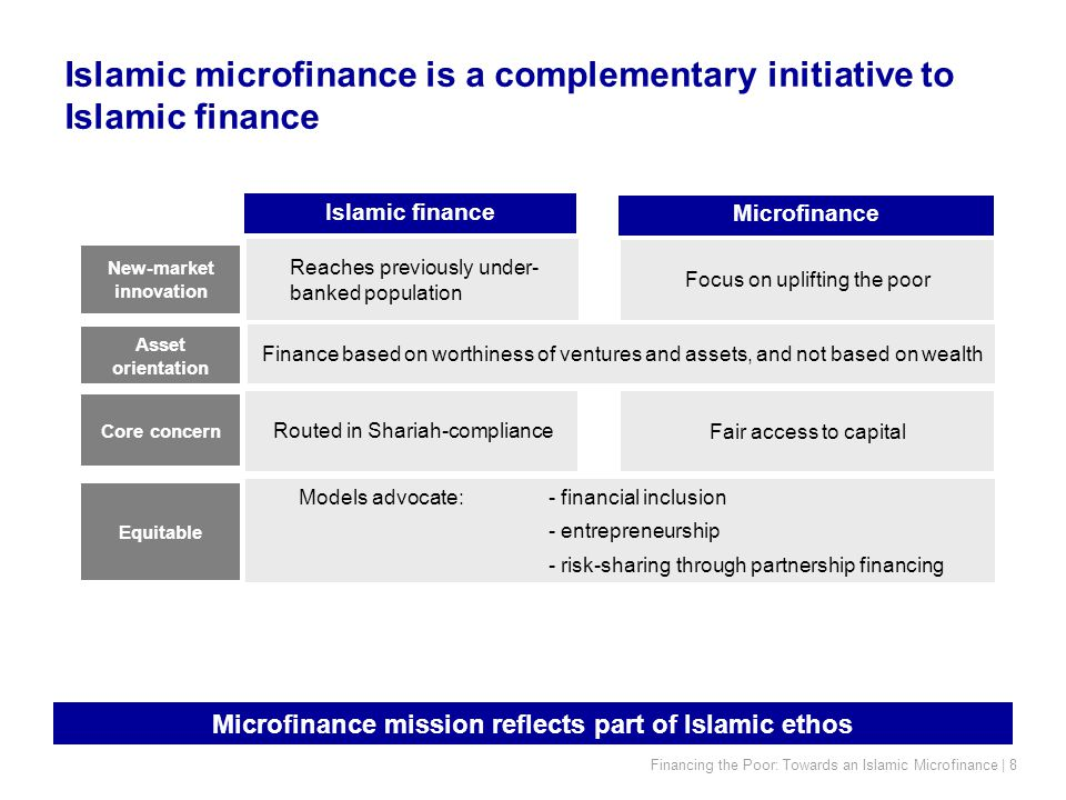 Financing the Poor: Towards an Islamic Microfinance | 8 Islamic microfinance is a complementary initiative to Islamic finance Microfinance mission reflects part of Islamic ethos Microfinance Islamic finance Reaches previously under- banked population Focus on uplifting the poor Models advocate:- financial inclusion - entrepreneurship - risk-sharing through partnership financing Routed in Shariah-compliance Fair access to capital Equitable Core concern New-market innovation Finance based on worthiness of ventures and assets, and not based on wealth Asset orientation