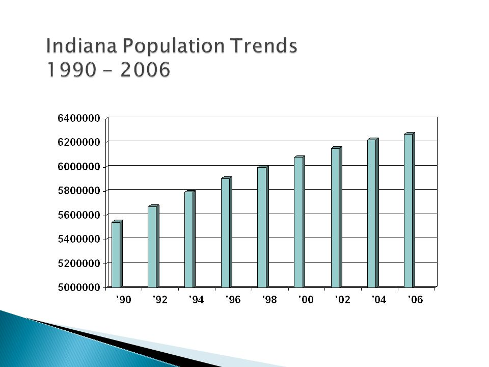 Indiana Population Trends 1990 - 2006
