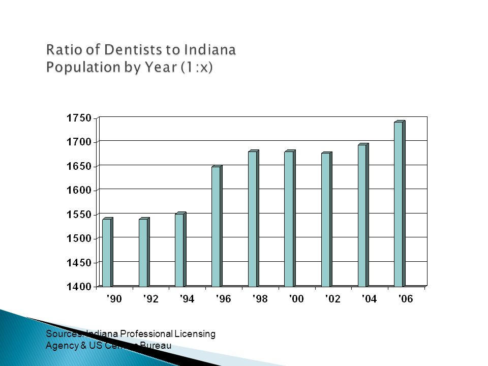 Ratio of Dentists to Indiana Population by Year (1:x) Sources: Indiana Professional Licensing Agency & US Census Bureau