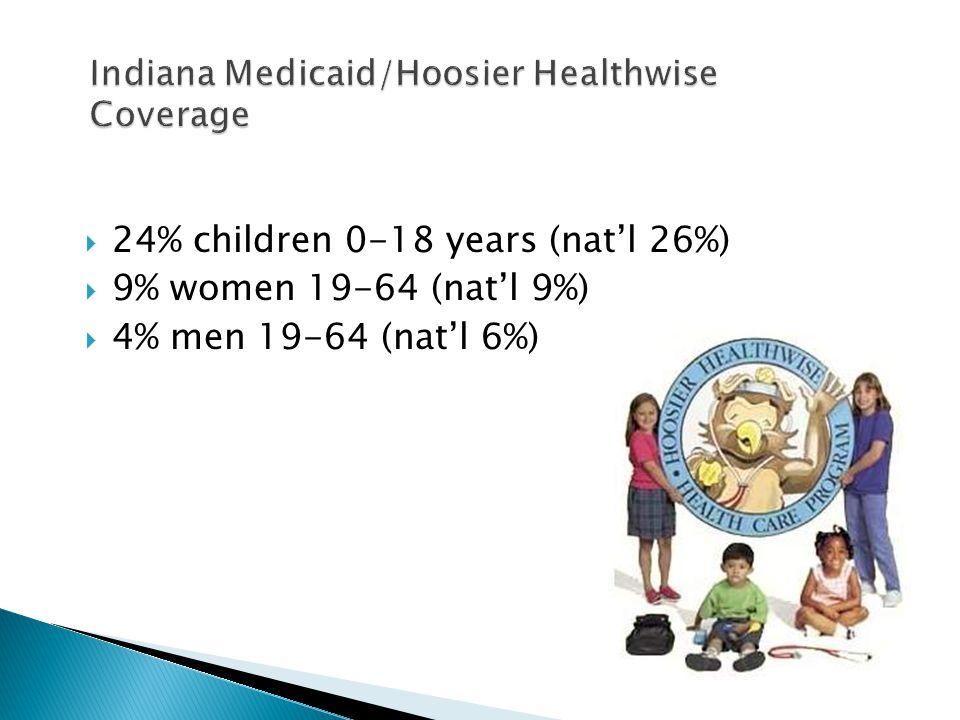  24% children 0-18 years (nat'l 26%)  9% women 19-64 (nat'l 9%)  4% men 19-64 (nat'l 6%) Indiana Medicaid/Hoosier Healthwise Coverage