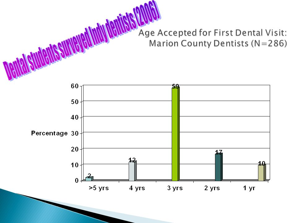 Age Accepted for First Dental Visit: Marion County Dentists (N=286)